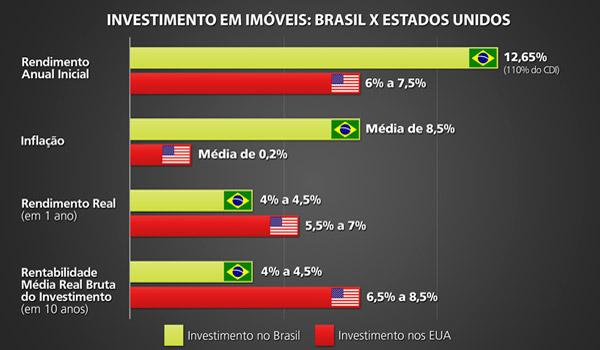Comparação de investimento em imóveis comerciais Brasil x EUA